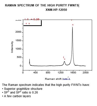 XNM-HP-12050