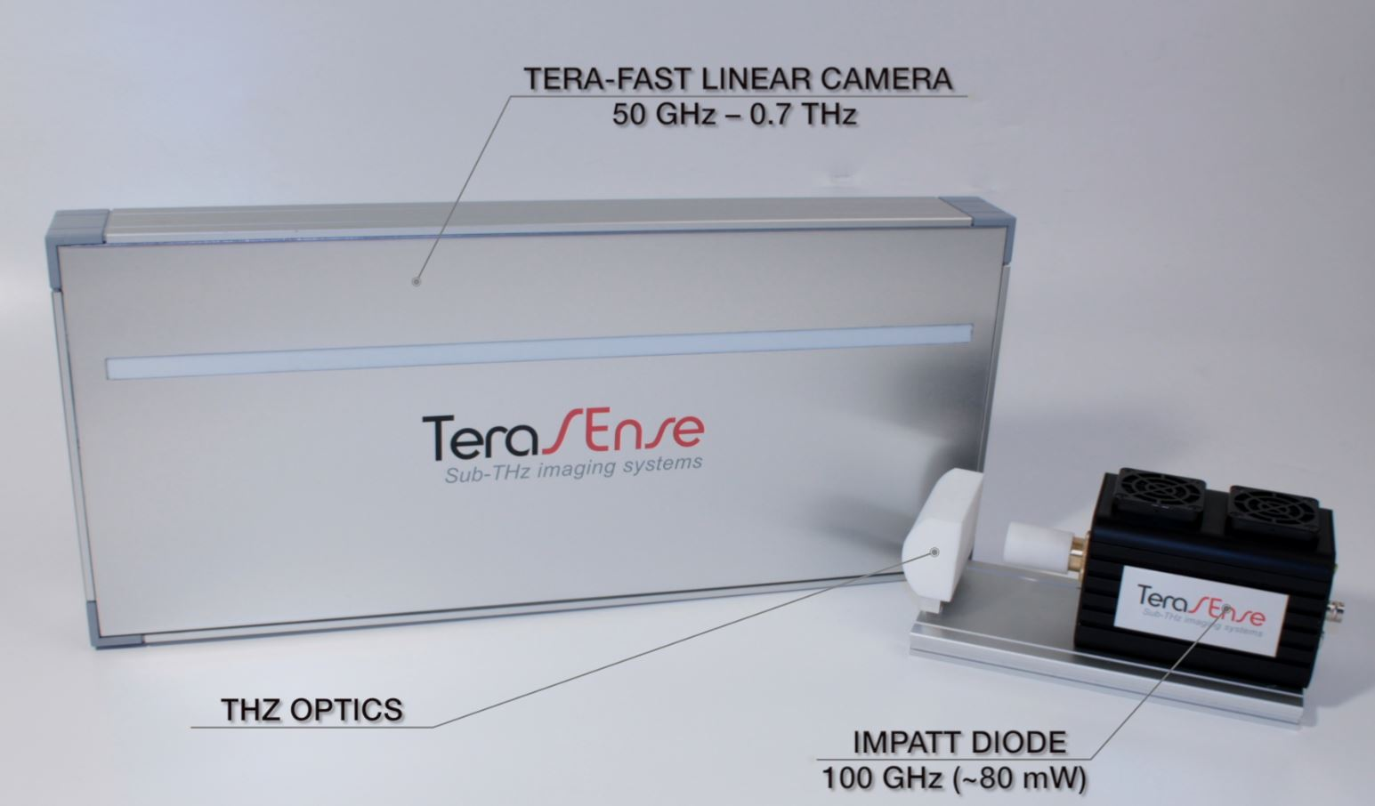 High Speed Linear Terahertz Imaging Camera