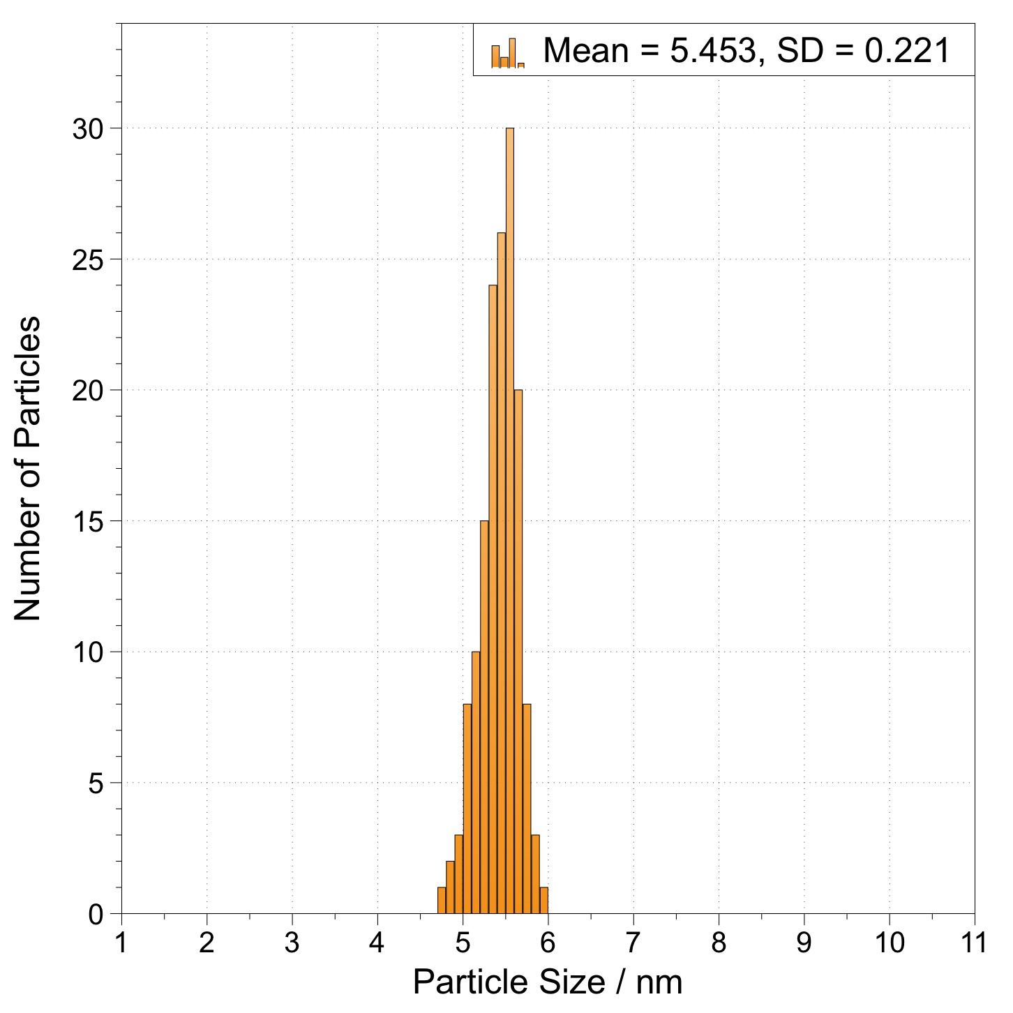 5.5nm  Gold Nanoparticles  Dodecanethiol coated