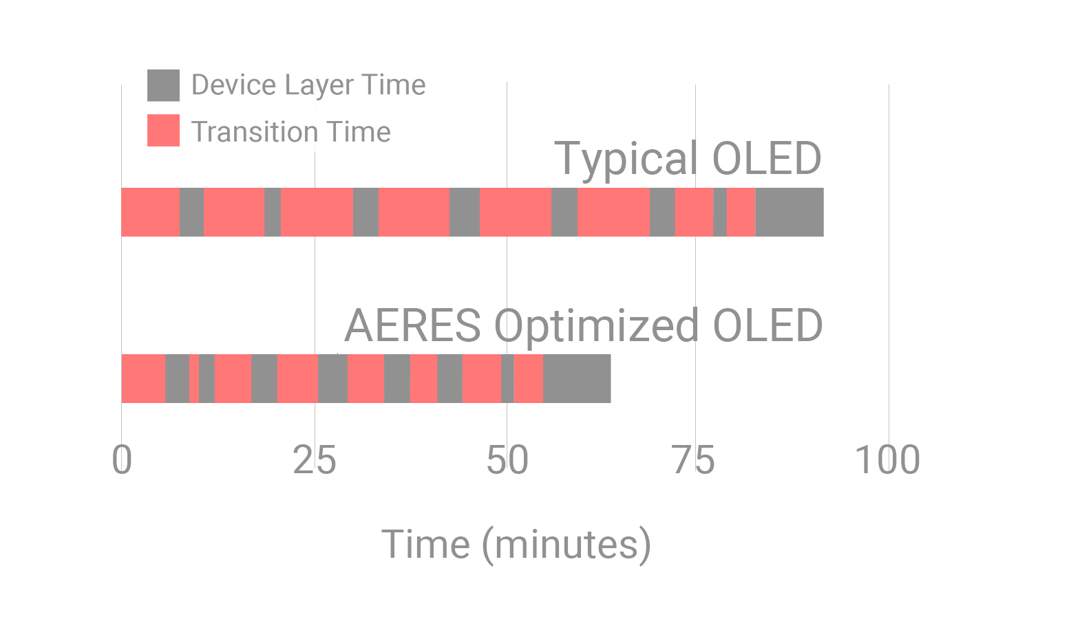 Aeres Advanced Process Control Software