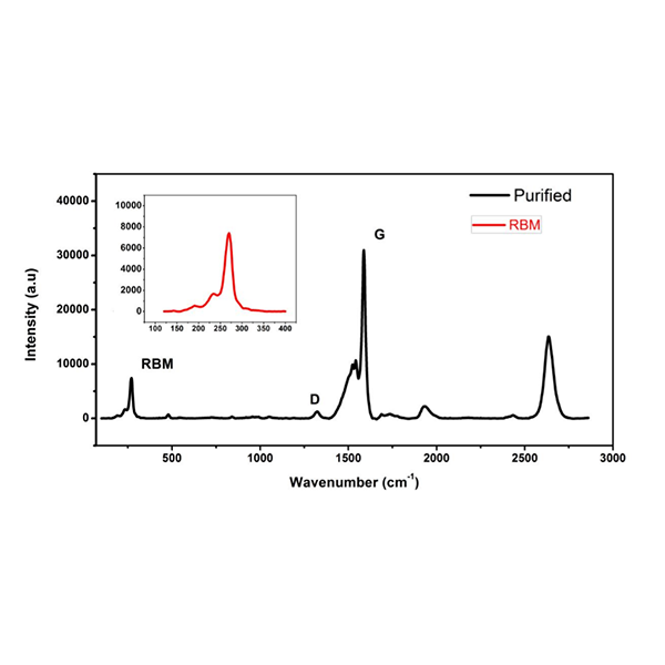 Pure Single-Walled Carbon Nanotubes