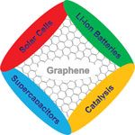 graphene_in_energy_applications